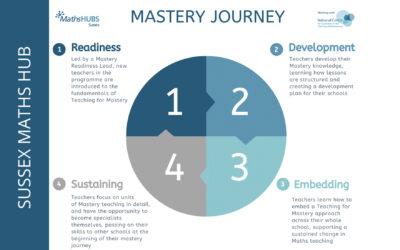 Mastery Journey